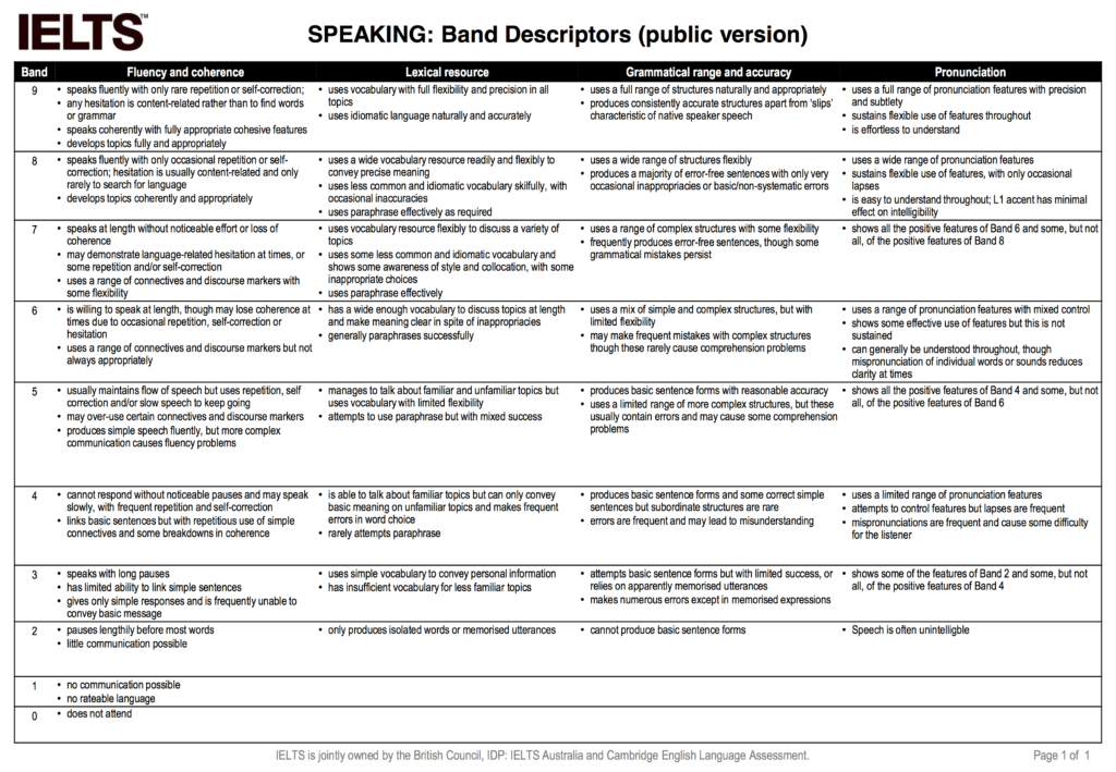 IELTS Speaking band score